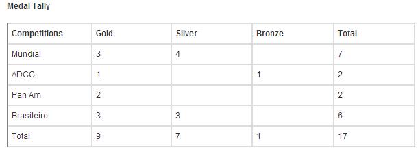 medal tally marcio feitosa